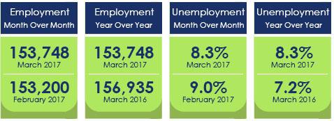 General Measurements - March 2017