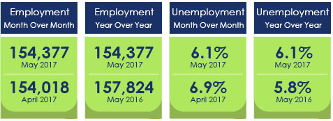 Employment and Unemployment figures May 2017