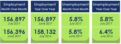 General Measurements - Employment and Unemployment July 2017
