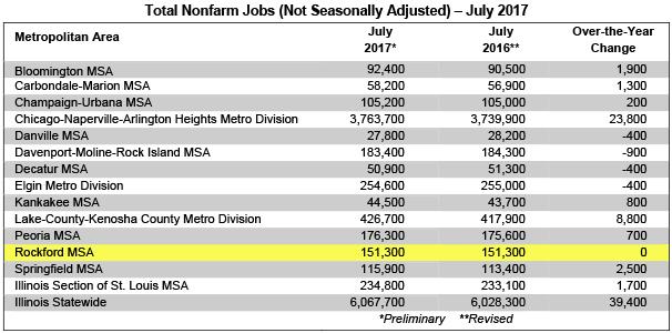 Nonfarm Jobs July 2017