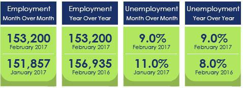 General Measurements - February 2017 - Rockforward2020